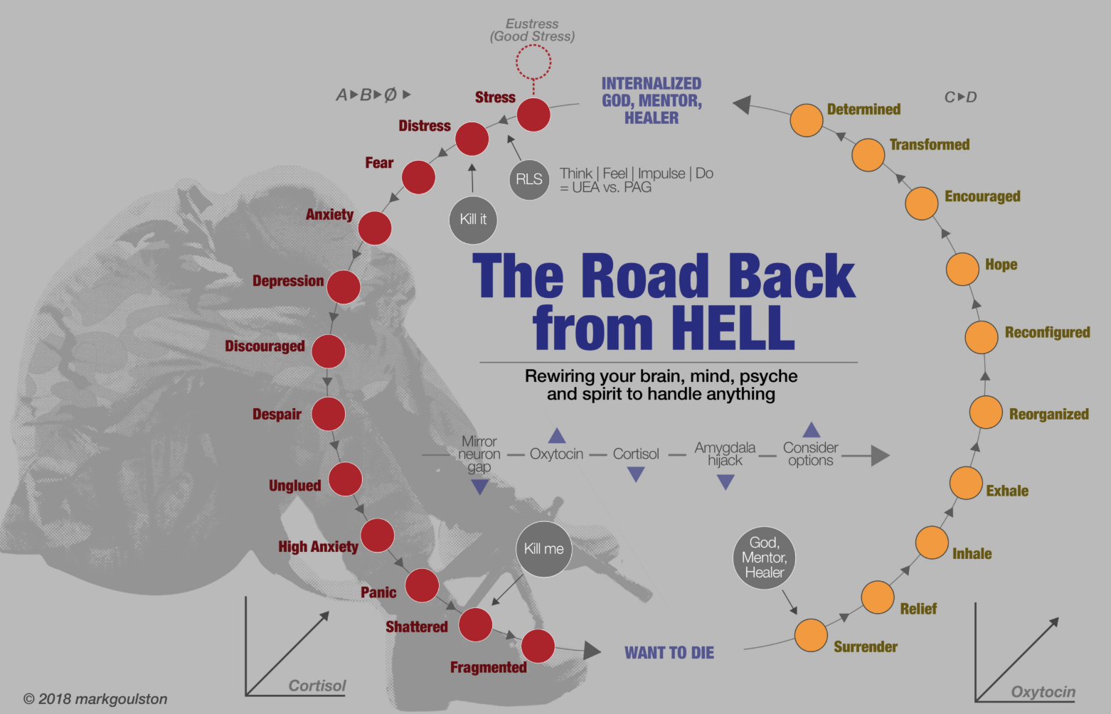 The Road Back from Hell