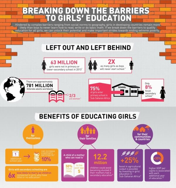 breaking down barriers to girls' education
