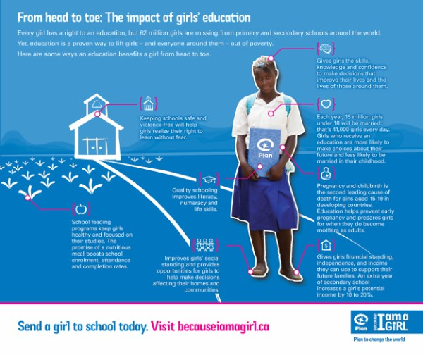 From head to toe: The impact of girls' education
